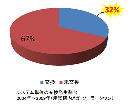 システム単位の交換発生割合 2004年〜2009年 産総研内メガ・ソーラータウン)