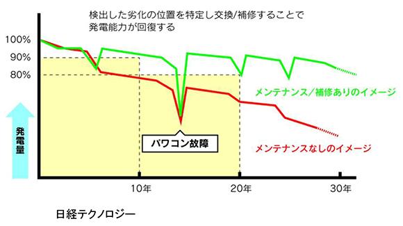 日経テクノロジー