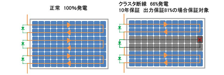クラスタ断線 66%発電 10年保証 出力保証81%の場合保証対象